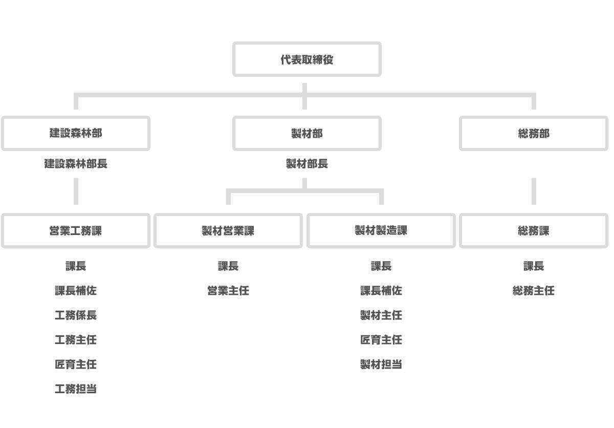三又建設株式会社の組織図